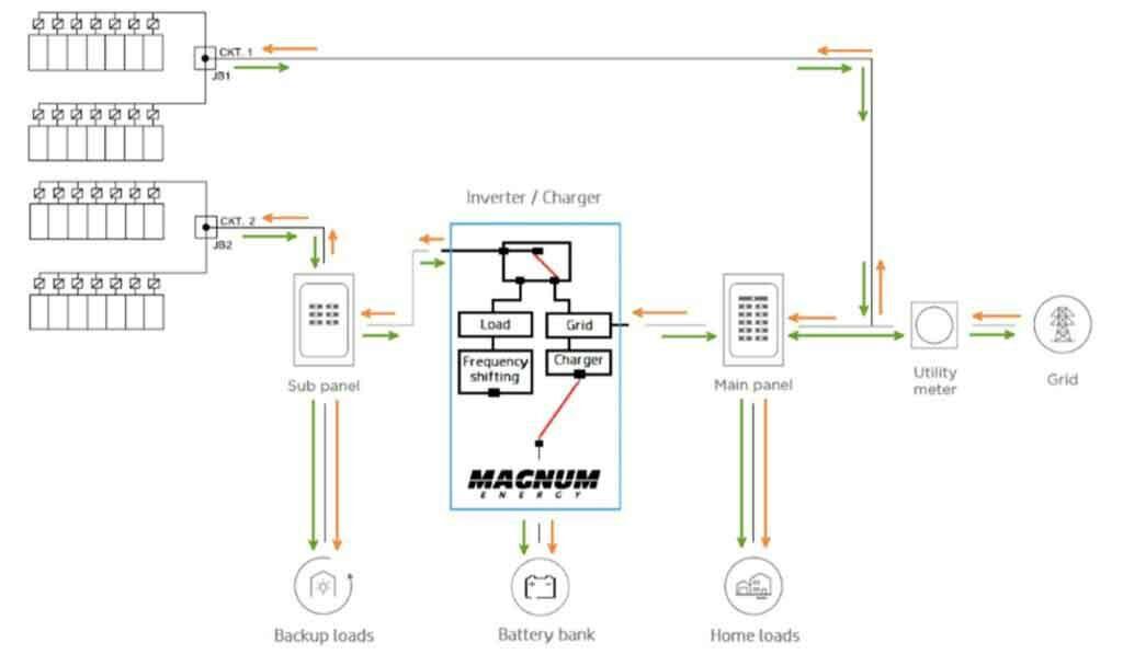 Sistemas de Resguardo de Energía