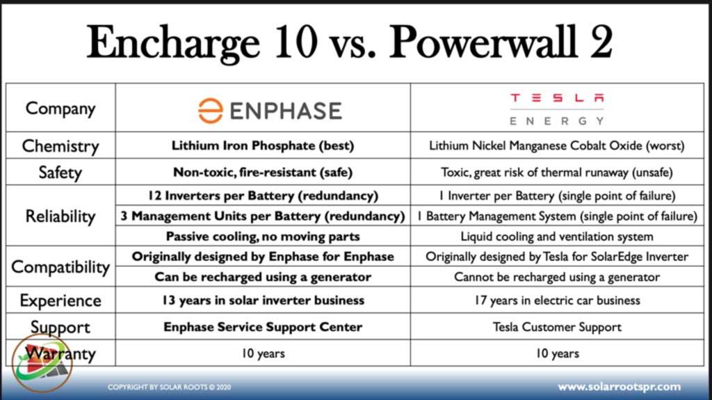 Diferencias entre baterias para sistemas de almacenamiento Encharge 10 y powerwall tesla